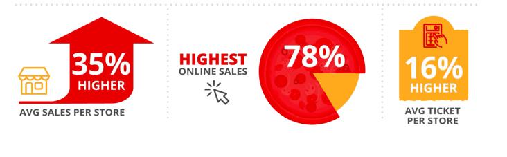 pizza-stats